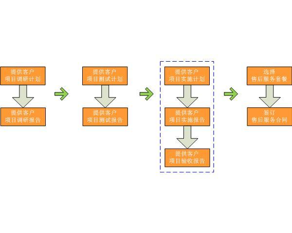 项目实施-飞鸟技术服务范畴-虚拟化整合技术服务专家
